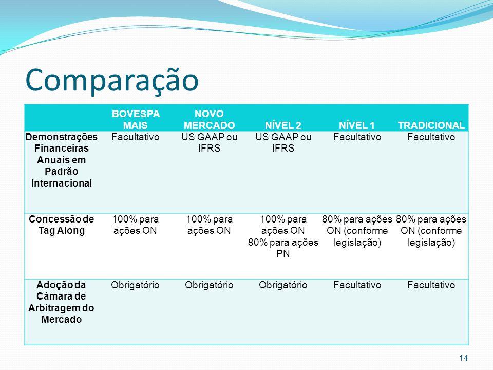Comparação BOVESPA MAIS NOVO MERCADONÍVEL 2NÍVEL 1TRADICIONAL Demonstrações Financeiras Anuais em Padrão Internacional FacultativoUS GAAP ou IFRS Facu