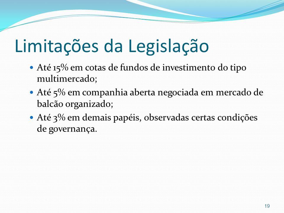 Limitações da Legislação Até 15% em cotas de fundos de investimento do tipo multimercado; Até 5% em companhia aberta negociada em mercado de balcão or