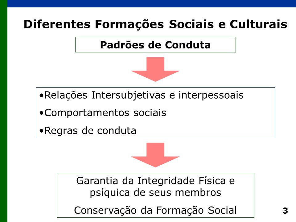 3 Diferentes Formações Sociais e Culturais Relações Intersubjetivas e interpessoais Comportamentos sociais Regras de conduta Garantia da Integridade Física e psíquica de seus membros Conservação da Formação Social Padrões de Conduta