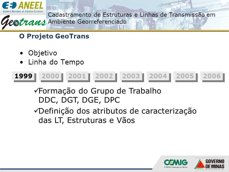 Cadastramento de Estruturas e Linhas de Transmissão em Ambiente Georreferenciado O Projeto GeoTrans Objetivo Linha do Tempo 1999 2000 2001 2002 2003 2