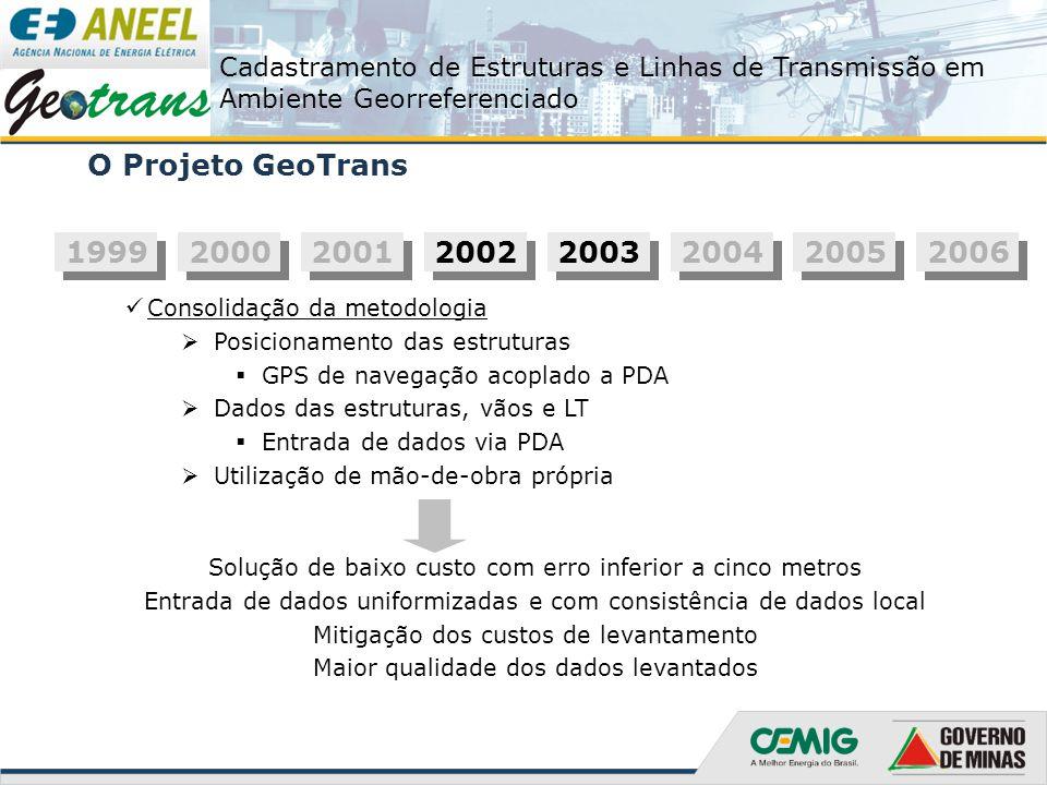 Cadastramento de Estruturas e Linhas de Transmissão em Ambiente Georreferenciado O Projeto GeoTrans 1999 2000 2001 2002 2003 2004 2005 2006 Aquisição dos equipamentos