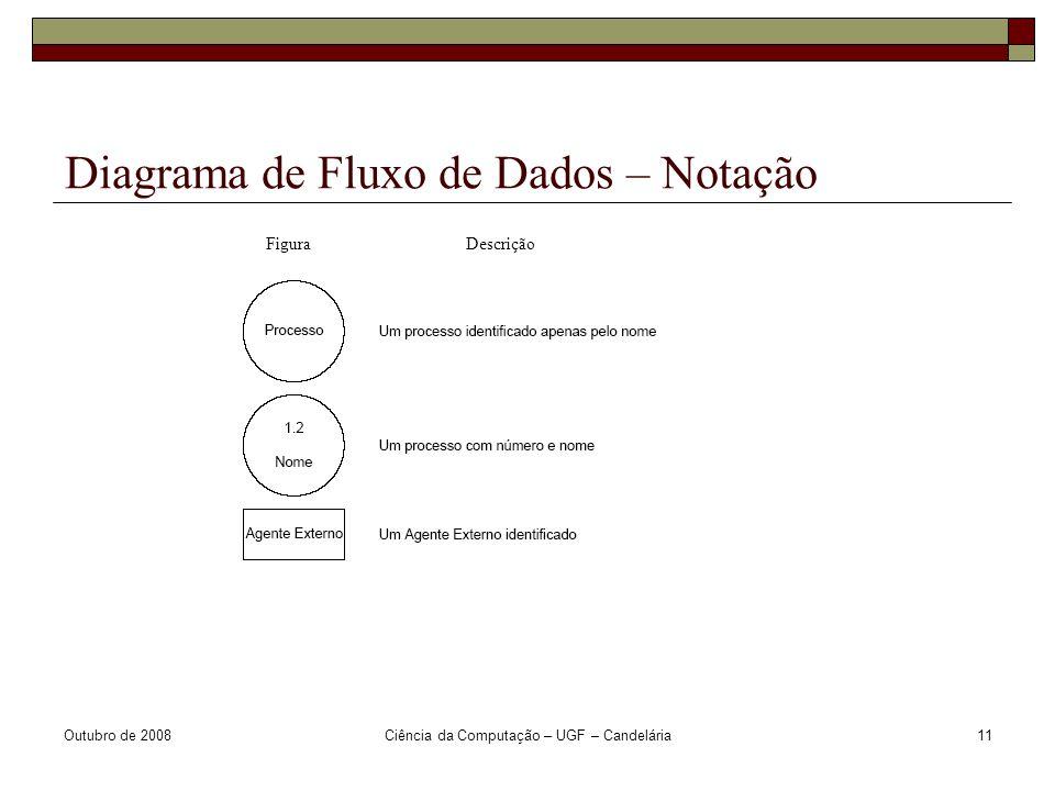 Outubro de 2008Ciência da Computação – UGF – Candelária11 Diagrama de Fluxo de Dados – Notação Figura Descrição