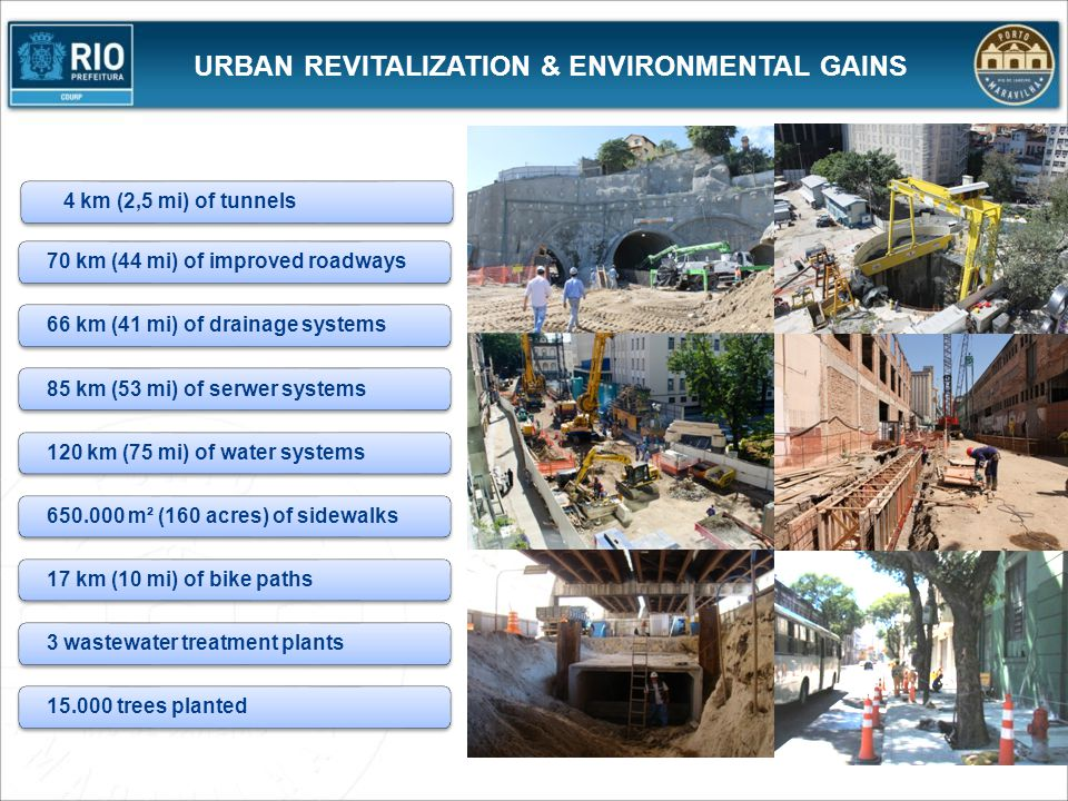 URBAN REVITALIZATION & ENVIRONMENTAL GAINS 4 km (2,5 mi) of tunnels70 km (44 mi) of improved roadways66 km (41 mi) of drainage systems85 km (53 mi) of