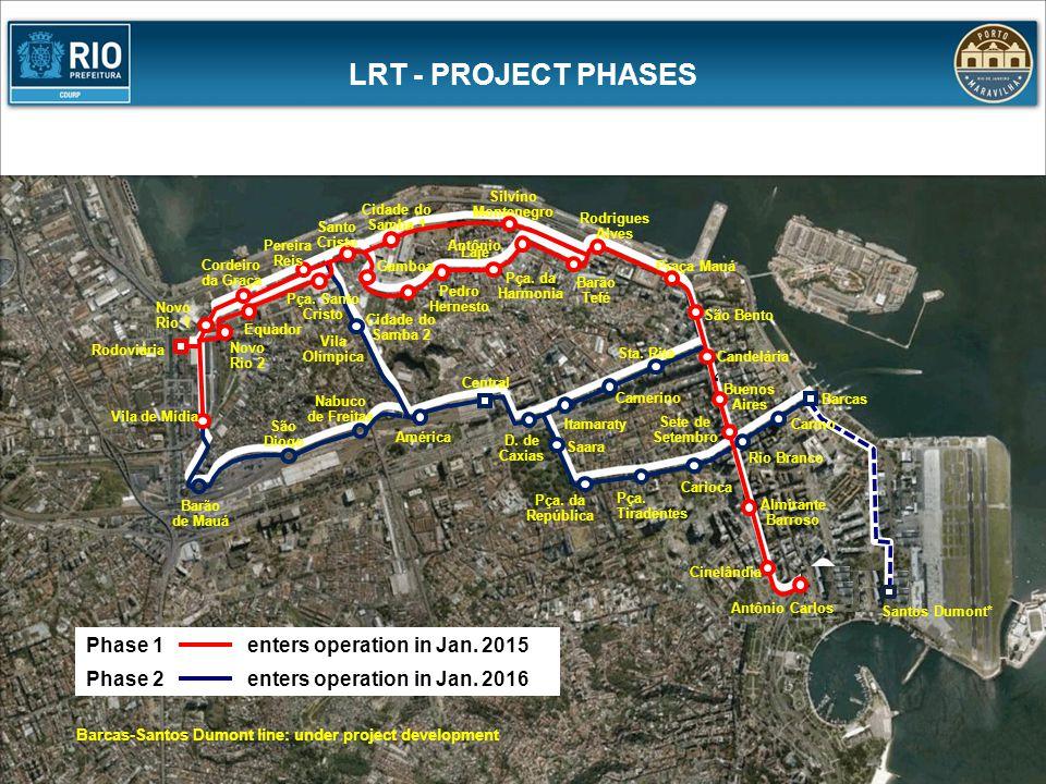 LRT - PROJECT PHASES Barcas-Santos Dumont line: under project development Santos Dumont* América Camerino Itamaraty Central Sta. Rita D. de Caxias Nab