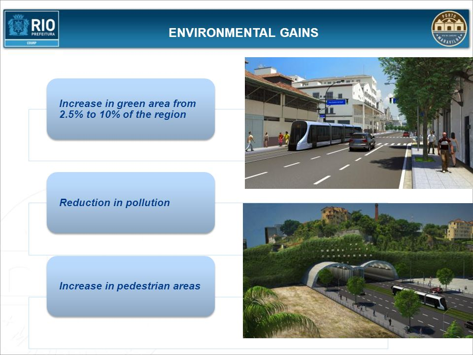 ENVIRONMENTAL GAINS Increase in green area from 2.5% to 10% of the region Reduction in pollutionIncrease in pedestrian areas