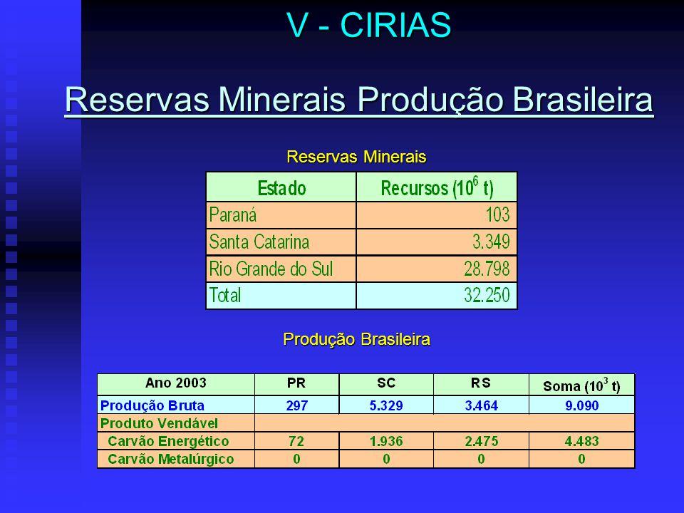 Reservas Minerais Produção Brasileira Produção Brasileira V - CIRIAS Reservas Minerais