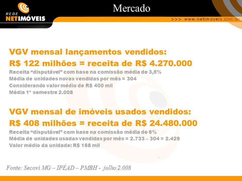 Mercado R E D E VGV mensal lançamentos vendidos: R$ 122 milhões = receita de R$ 4.270.000 Receita disputável com base na comissão média de 3,5% Média de unidades novas vendidas por mês = 304 Considerando valor médio de R$ 400 mil Média 1º semestre 2.008 VGV mensal de imóveis usados vendidos: R$ 408 milhões = receita de R$ 24.480.000 Receita disputável com base na comissão média de 6% Média de unidades usadas vendidas por mês = 2.733 – 304 = 2.429 Valor médio da unidade: R$ 168 mil Fonte: Secovi MG – IPEAD – PMBH - julho 2.008