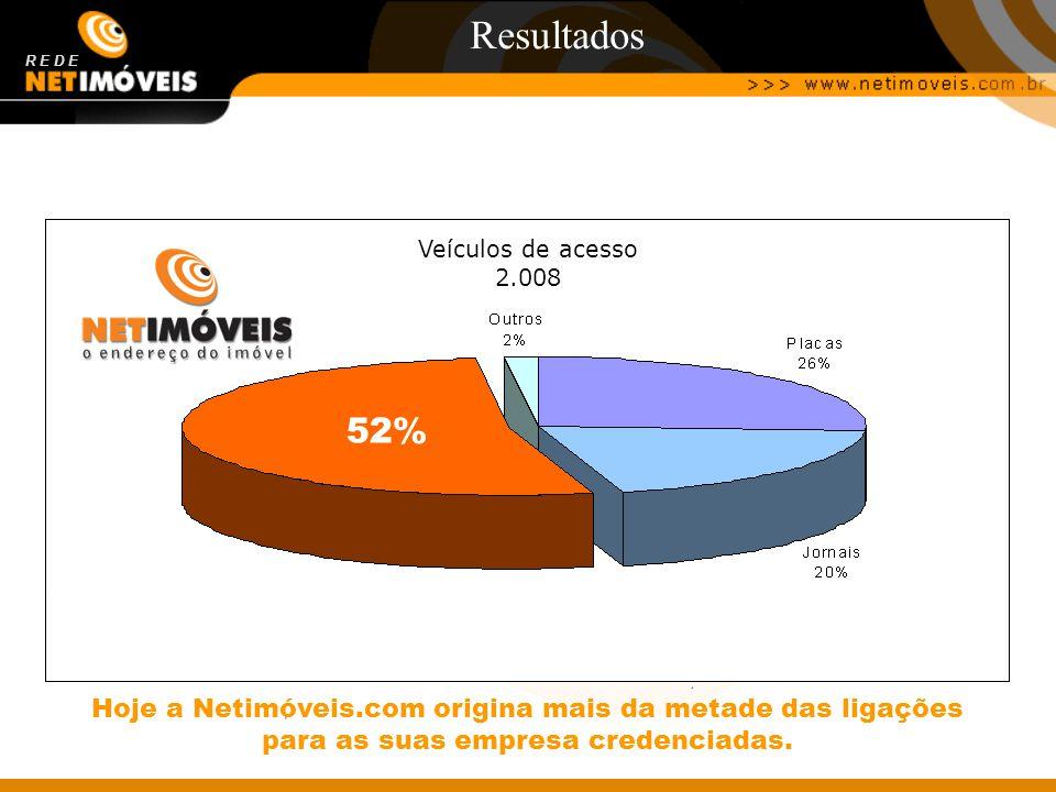 30% Resultados R E D E 52% Veículos de acesso 2.008 Hoje a Netimóveis.com origina mais da metade das ligações para as suas empresa credenciadas.