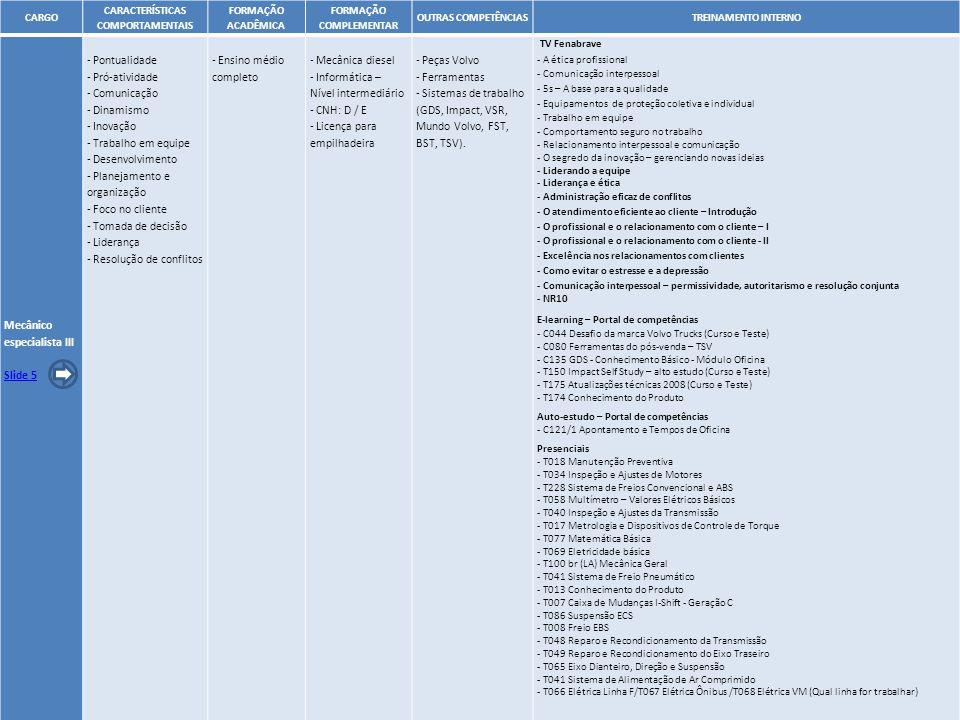 11 CARGO CARACTERÍSTICAS COMPORTAMENTAIS FORMAÇÃO ACADÊMICA FORMAÇÃO COMPLEMENTAR OUTRAS COMPETÊNCIASTREINAMENTO INTERNO Mecânico especialista III Sli