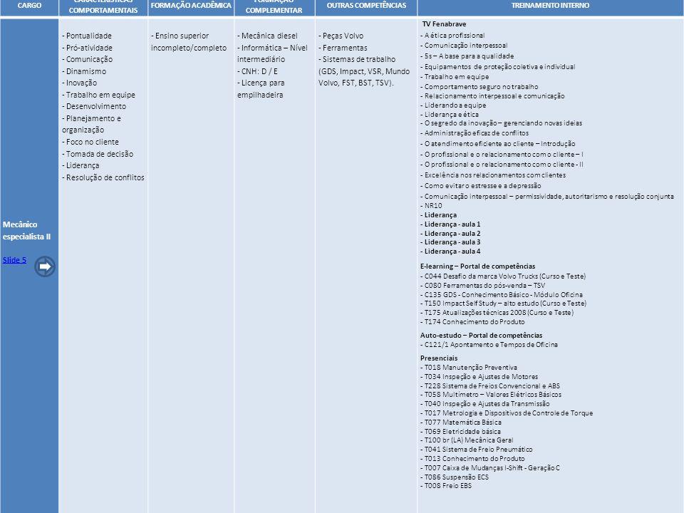 13 CARGO CARACTERÍSTICAS COMPORTAMENTAIS FORMAÇÃO ACADÊMICA FORMAÇÃO COMPLEMENTAR OUTRAS COMPETÊNCIASTREINAMENTO INTERNO Mecânico especialista II Slid