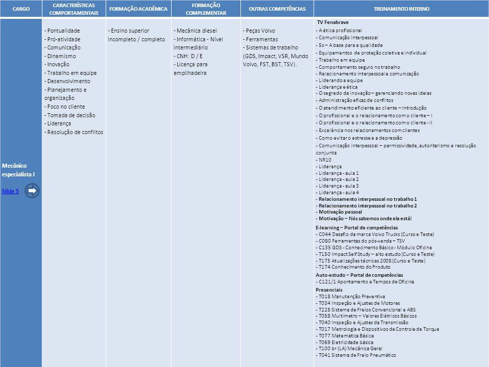 15 CARGO CARACTERÍSTICAS COMPORTAMENTAIS FORMAÇÃO ACADÊMICA FORMAÇÃO COMPLEMENTAR OUTRAS COMPETÊNCIASTREINAMENTO INTERNO Mecânico especialista I Slide