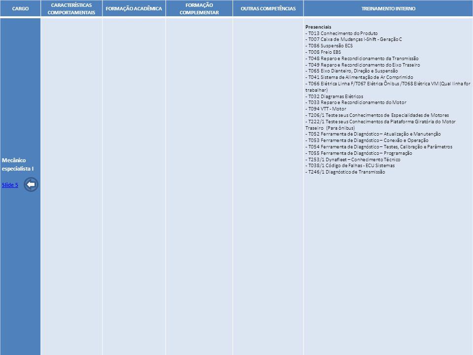 16 CARGO CARACTERÍSTICAS COMPORTAMENTAIS FORMAÇÃO ACADÊMICA FORMAÇÃO COMPLEMENTAR OUTRAS COMPETÊNCIASTREINAMENTO INTERNO Mecânico especialista I Slide