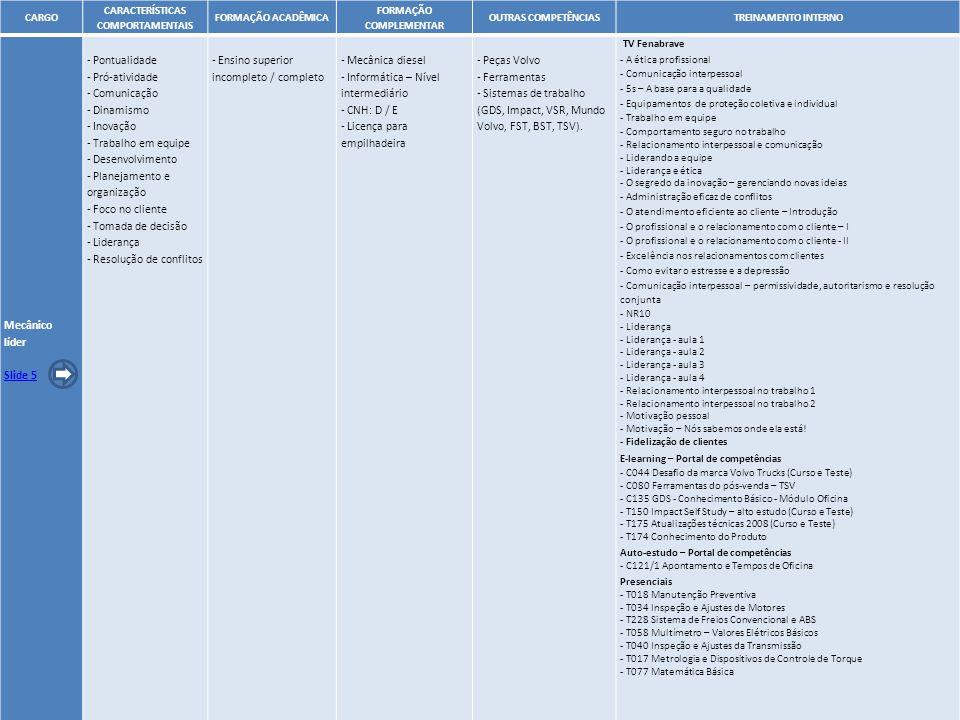 17 CARGO CARACTERÍSTICAS COMPORTAMENTAIS FORMAÇÃO ACADÊMICA FORMAÇÃO COMPLEMENTAR OUTRAS COMPETÊNCIASTREINAMENTO INTERNO Mecânico líder Slide 5 - Pont