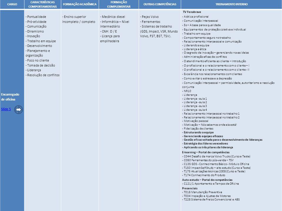 19 CARGO CARACTERÍSTICAS COMPORTAMENTAIS FORMAÇÃO ACADÊMICA FORMAÇÃO COMPLEMENTAR OUTRAS COMPETÊNCIASTREINAMENTO INTERNO Encarregado de oficina Slide