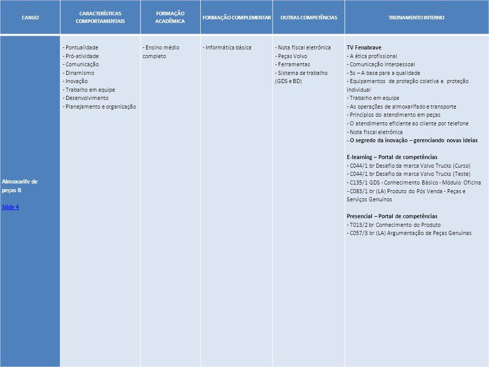 23 CARGO CARACTERÍSTICAS COMPORTAMENTAIS FORMAÇÃO ACADÊMICA FORMAÇÃO COMPLEMENTAROUTRAS COMPETÊNCIASTREINAMENTO INTERNO Almoxarife de peças B Slide 4