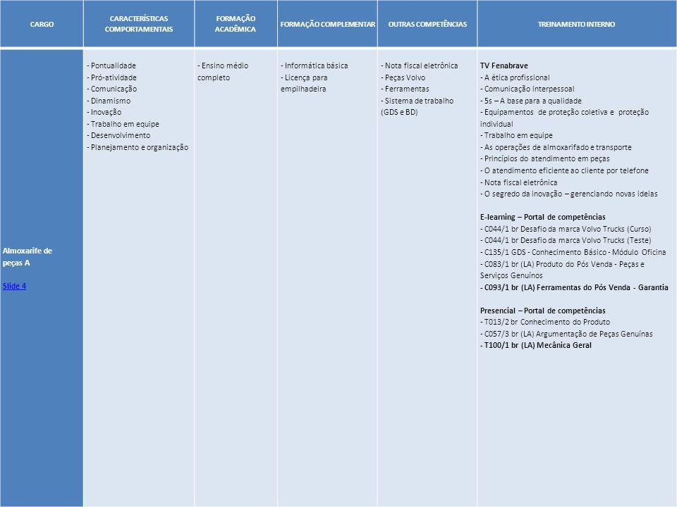 24 CARGO CARACTERÍSTICAS COMPORTAMENTAIS FORMAÇÃO ACADÊMICA FORMAÇÃO COMPLEMENTAROUTRAS COMPETÊNCIASTREINAMENTO INTERNO Almoxarife de peças A Slide 4