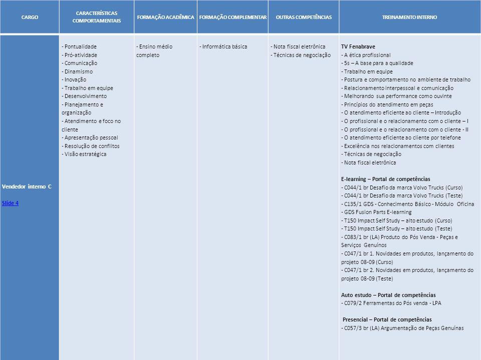 26 CARGO CARACTERÍSTICAS COMPORTAMENTAIS FORMAÇÃO ACADÊMICAFORMAÇÃO COMPLEMENTAROUTRAS COMPETÊNCIASTREINAMENTO INTERNO Vendedor interno C Slide 4 - Po