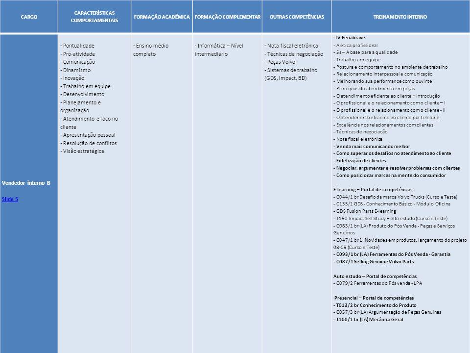 27 CARGO CARACTERÍSTICAS COMPORTAMENTAIS FORMAÇÃO ACADÊMICAFORMAÇÃO COMPLEMENTAROUTRAS COMPETÊNCIASTREINAMENTO INTERNO Vendedor interno B Slide 5 - Po