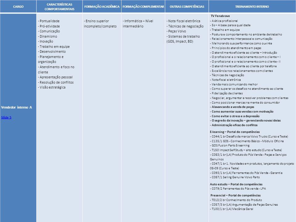 28 CARGO CARACTERÍSTICAS COMPORTAMENTAIS FORMAÇÃO ACADÊMICAFORMAÇÃO COMPLEMENTAROUTRAS COMPETÊNCIASTREINAMENTO INTERNO Vendedor interno A Slide 5 - Po