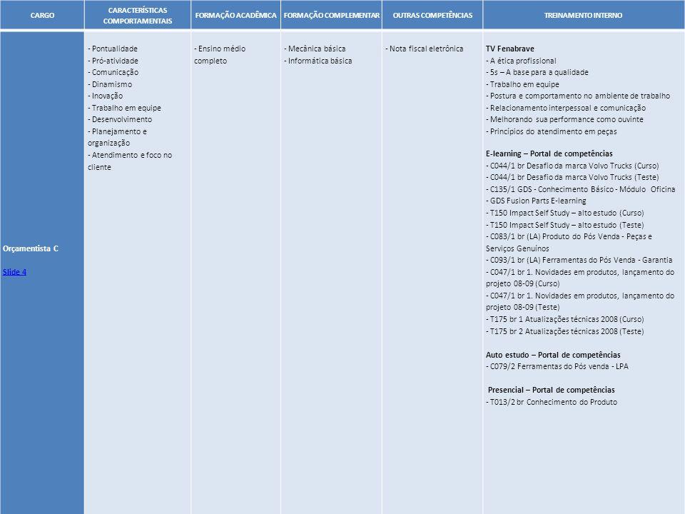 29 CARGO CARACTERÍSTICAS COMPORTAMENTAIS FORMAÇÃO ACADÊMICAFORMAÇÃO COMPLEMENTAROUTRAS COMPETÊNCIASTREINAMENTO INTERNO Orçamentista C Slide 4 - Pontua