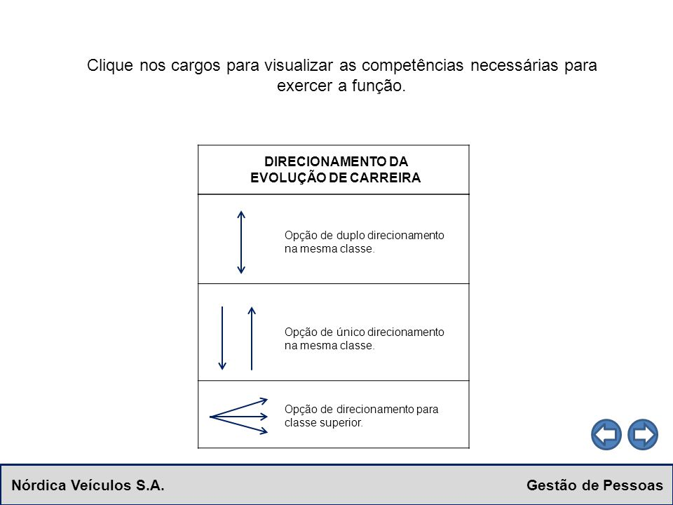 Nórdica Veículos S.A. Gestão de Pessoas Clique nos cargos para visualizar as competências necessárias para exercer a função. DIRECIONAMENTO DA EVOLUÇÃ
