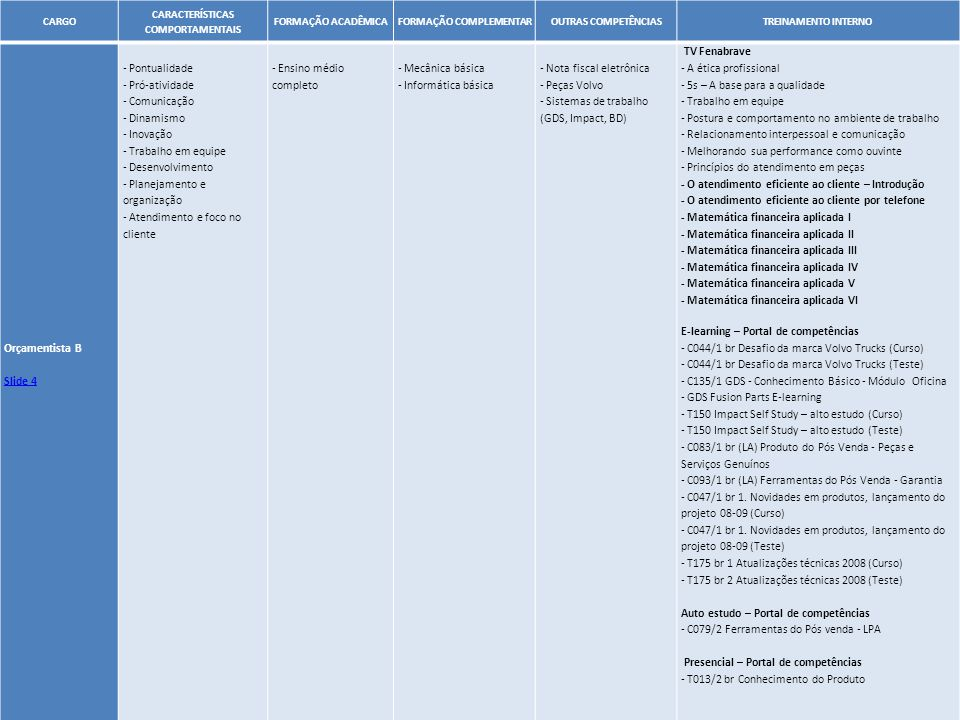 30 CARGO CARACTERÍSTICAS COMPORTAMENTAIS FORMAÇÃO ACADÊMICAFORMAÇÃO COMPLEMENTAROUTRAS COMPETÊNCIASTREINAMENTO INTERNO Orçamentista B Slide 4 - Pontua
