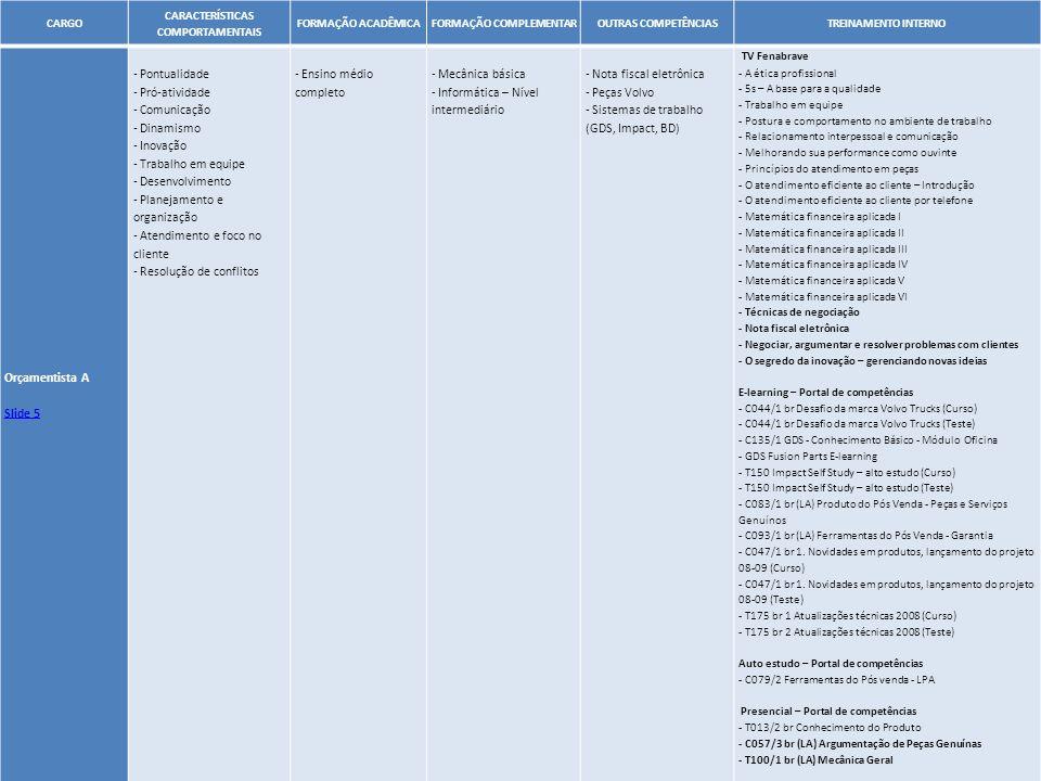 31 CARGO CARACTERÍSTICAS COMPORTAMENTAIS FORMAÇÃO ACADÊMICAFORMAÇÃO COMPLEMENTAROUTRAS COMPETÊNCIASTREINAMENTO INTERNO Orçamentista A Slide 5 - Pontua