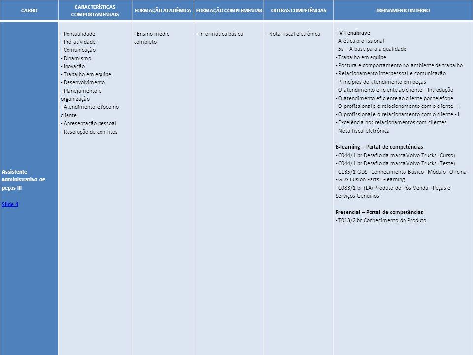 32 CARGO CARACTERÍSTICAS COMPORTAMENTAIS FORMAÇÃO ACADÊMICAFORMAÇÃO COMPLEMENTAROUTRAS COMPETÊNCIASTREINAMENTO INTERNO Assistente administrativo de pe