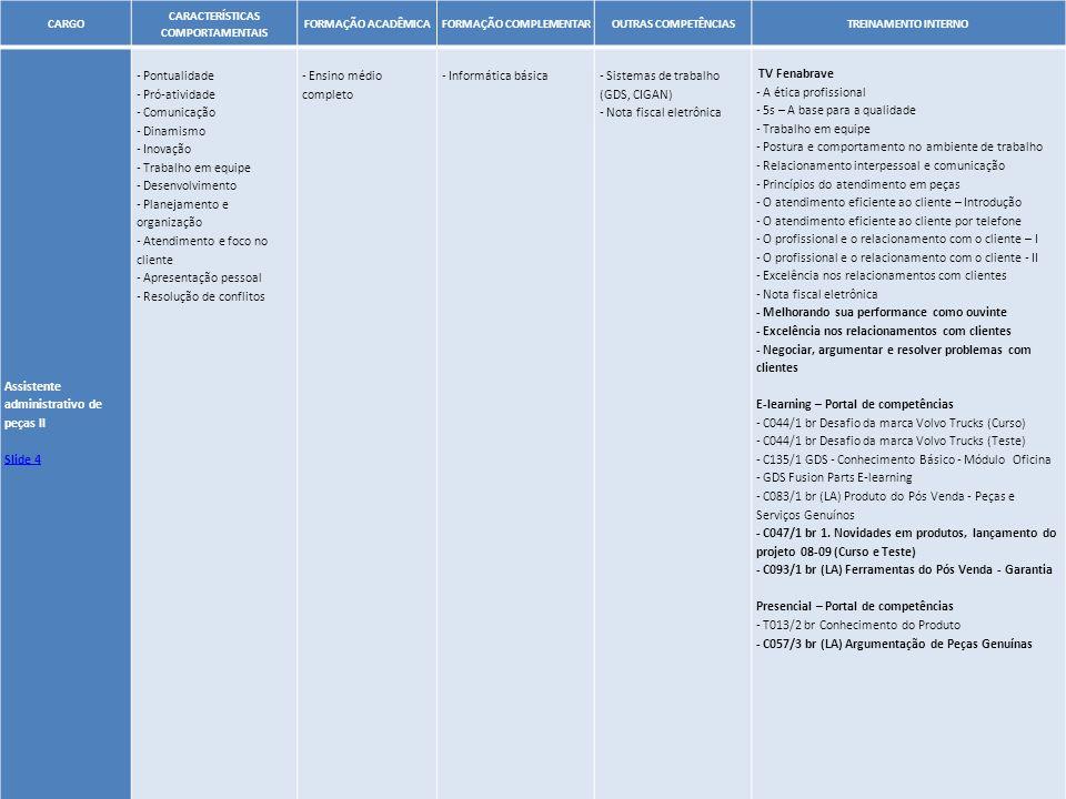 33 CARGO CARACTERÍSTICAS COMPORTAMENTAIS FORMAÇÃO ACADÊMICAFORMAÇÃO COMPLEMENTAROUTRAS COMPETÊNCIASTREINAMENTO INTERNO Assistente administrativo de pe