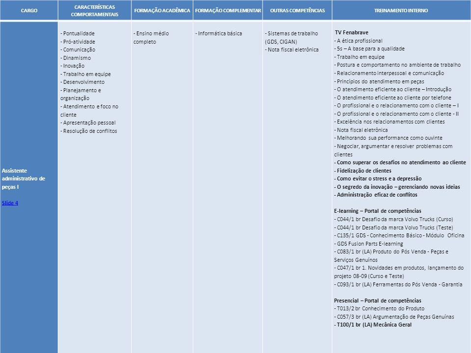 34 CARGO CARACTERÍSTICAS COMPORTAMENTAIS FORMAÇÃO ACADÊMICAFORMAÇÃO COMPLEMENTAROUTRAS COMPETÊNCIASTREINAMENTO INTERNO Assistente administrativo de pe