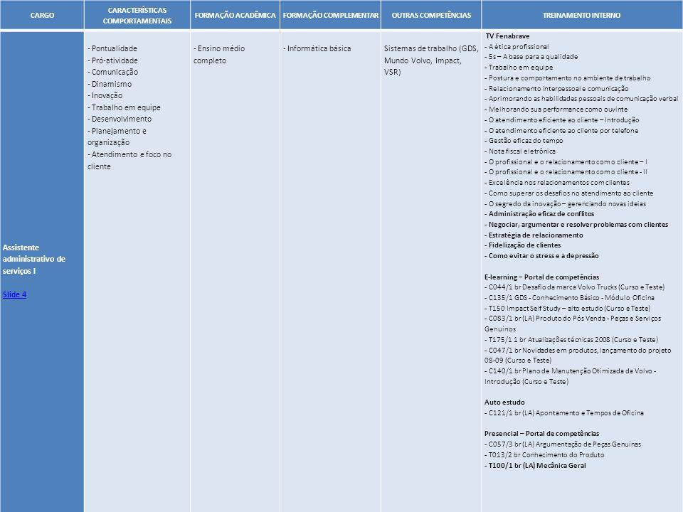 37 CARGO CARACTERÍSTICAS COMPORTAMENTAIS FORMAÇÃO ACADÊMICAFORMAÇÃO COMPLEMENTAROUTRAS COMPETÊNCIASTREINAMENTO INTERNO Assistente administrativo de se