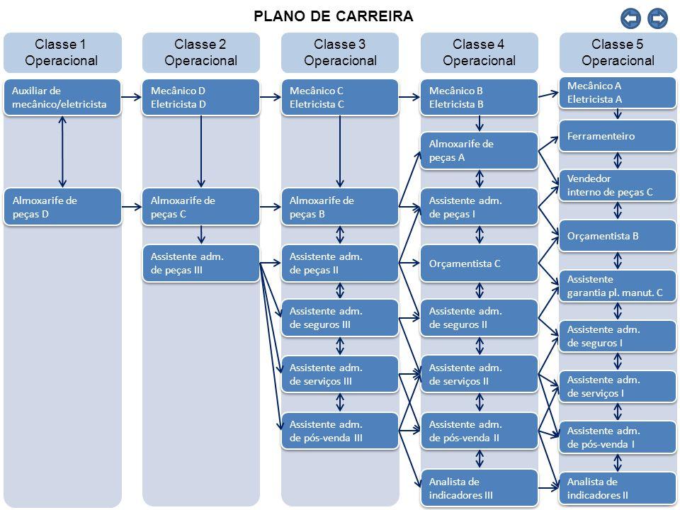 45 CARGO CARACTERÍSTICAS COMPORTAMENTAIS FORMAÇÃO ACADÊMICAFORMAÇÃO COMPLEMENTAROUTRAS COMPETÊNCIASTREINAMENTO INTERNO Assistente administrativo de Pós-venda III Slide 4 - Pontualidade - Pró-atividade - Comunicação - Dinamismo - Inovação - Trabalho em equipe - Desenvolvimento - Planejamento e organização - Atendimento e foco no cliente - Ensino médio completo - Informática básica- Nota fiscal eletrônica TV Fenabrave - 5s – A base para a qualidade - Trabalho em equipe - Postura e comportamento no ambiente de trabalho - Relacionamento interpessoal e comunicação - Aprimorando as habilidades pessoais de comunicação verbal - Melhorando sua performance como ouvinte - O atendimento eficiente ao cliente – Introdução - O atendimento eficiente ao cliente por telefone - Gestão eficaz do tempo - Nota fiscal eletrônica E-learning – Portal de competências - C044/1 br Desafio da marca Volvo Trucks (Curso) - C044/1 br Desafio da marca Volvo Trucks (Teste) - C135/1 GDS - Conhecimento Básico - Módulo Oficina - C083/1 br (LA) Produto do Pós Venda - Peças e Serviços Genuínos - T175/1 1 br 1 Atualizações técnicas 2008 (Curso) - T175/1 1 br 2 Atualizações técnicas 2008 (Teste) Auto estudo – Portal de competências - C121/1 br (LA) Apontamento e Tempos de Oficina Presencial – Portal de competências - C057/3 br (LA) Argumentação de Peças Genuínas