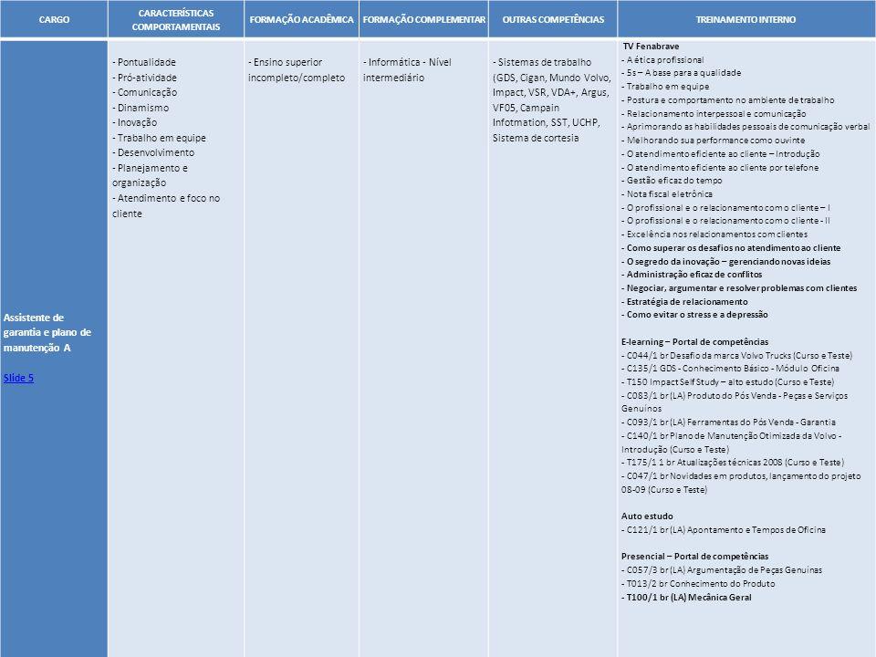 40 CARGO CARACTERÍSTICAS COMPORTAMENTAIS FORMAÇÃO ACADÊMICAFORMAÇÃO COMPLEMENTAROUTRAS COMPETÊNCIASTREINAMENTO INTERNO Assistente de garantia e plano