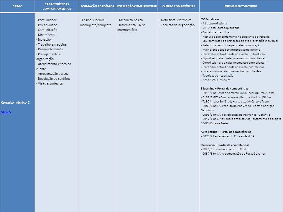 41 CARGO CARACTERÍSTICAS COMPORTAMENTAIS FORMAÇÃO ACADÊMICAFORMAÇÃO COMPLEMENTAROUTRAS COMPETÊNCIASTREINAMENTO INTERNO Consultor técnico C Slide 5 - P