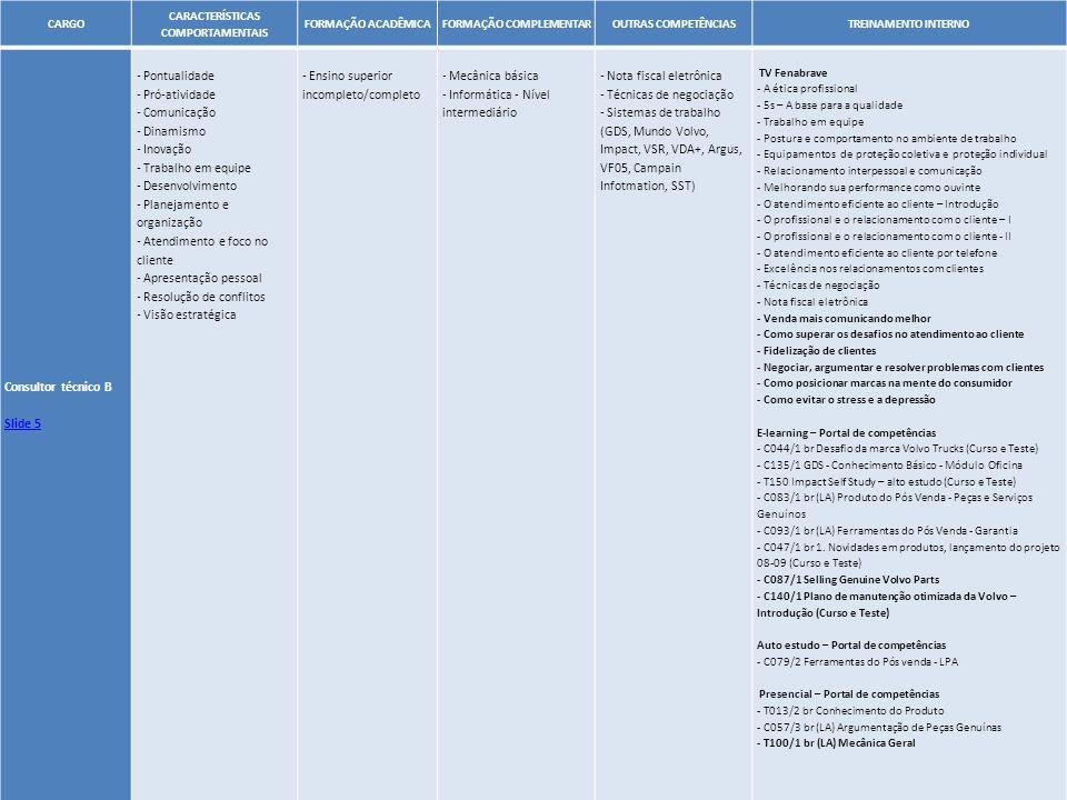 42 CARGO CARACTERÍSTICAS COMPORTAMENTAIS FORMAÇÃO ACADÊMICAFORMAÇÃO COMPLEMENTAROUTRAS COMPETÊNCIASTREINAMENTO INTERNO Consultor técnico B Slide 5 - P