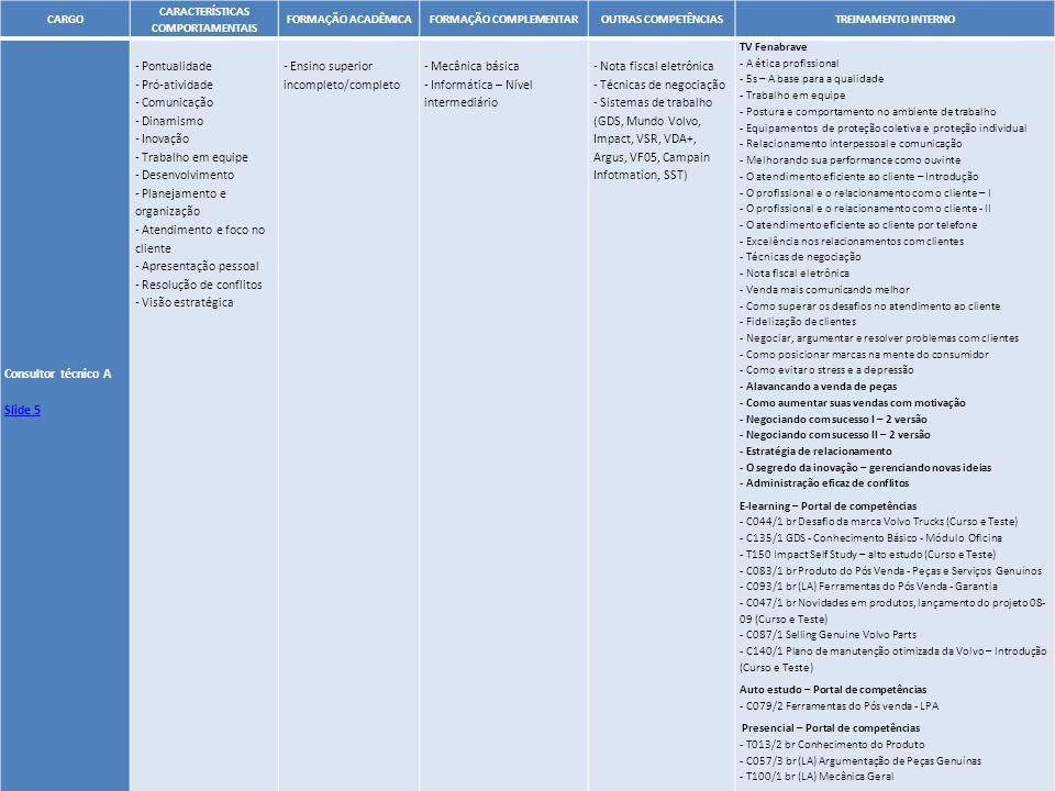 43 CARGO CARACTERÍSTICAS COMPORTAMENTAIS FORMAÇÃO ACADÊMICAFORMAÇÃO COMPLEMENTAROUTRAS COMPETÊNCIASTREINAMENTO INTERNO Consultor técnico A Slide 5 - P