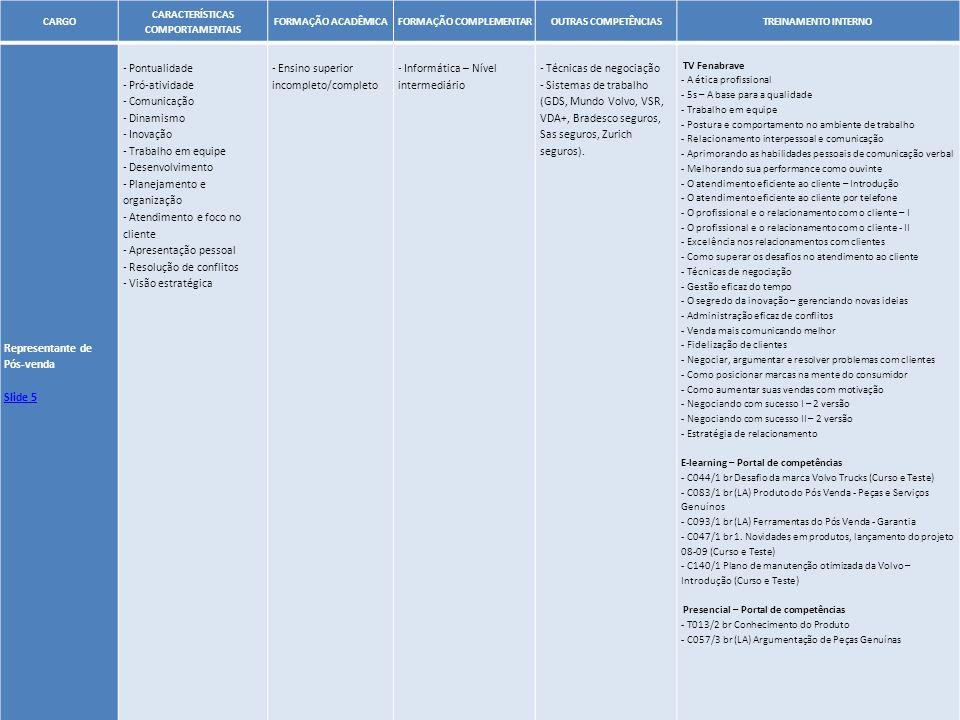 44 CARGO CARACTERÍSTICAS COMPORTAMENTAIS FORMAÇÃO ACADÊMICAFORMAÇÃO COMPLEMENTAROUTRAS COMPETÊNCIASTREINAMENTO INTERNO Representante de Pós-venda Slid