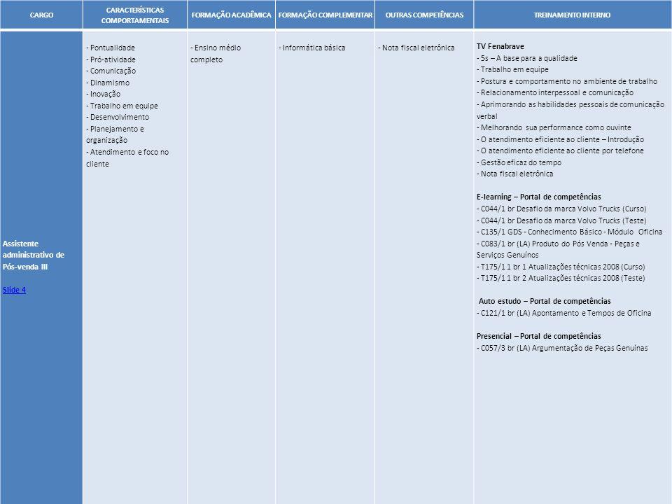 45 CARGO CARACTERÍSTICAS COMPORTAMENTAIS FORMAÇÃO ACADÊMICAFORMAÇÃO COMPLEMENTAROUTRAS COMPETÊNCIASTREINAMENTO INTERNO Assistente administrativo de Pó