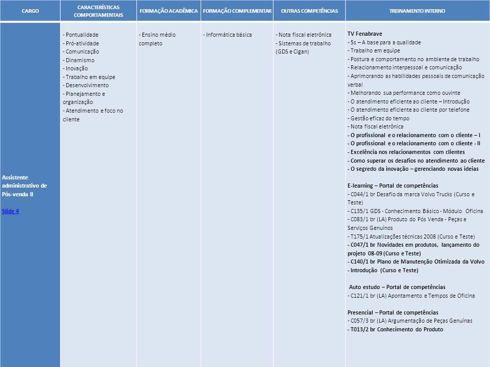 46 CARGO CARACTERÍSTICAS COMPORTAMENTAIS FORMAÇÃO ACADÊMICAFORMAÇÃO COMPLEMENTAROUTRAS COMPETÊNCIASTREINAMENTO INTERNO Assistente administrativo de Pó