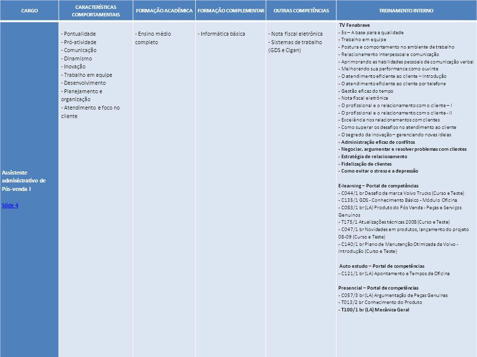 47 CARGO CARACTERÍSTICAS COMPORTAMENTAIS FORMAÇÃO ACADÊMICAFORMAÇÃO COMPLEMENTAROUTRAS COMPETÊNCIASTREINAMENTO INTERNO Assistente administrativo de Pó