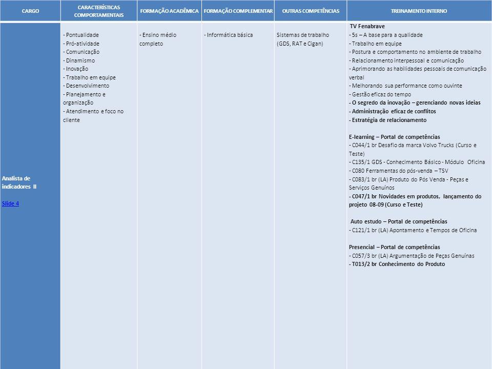 49 CARGO CARACTERÍSTICAS COMPORTAMENTAIS FORMAÇÃO ACADÊMICAFORMAÇÃO COMPLEMENTAROUTRAS COMPETÊNCIASTREINAMENTO INTERNO Analista de indicadores II Slid