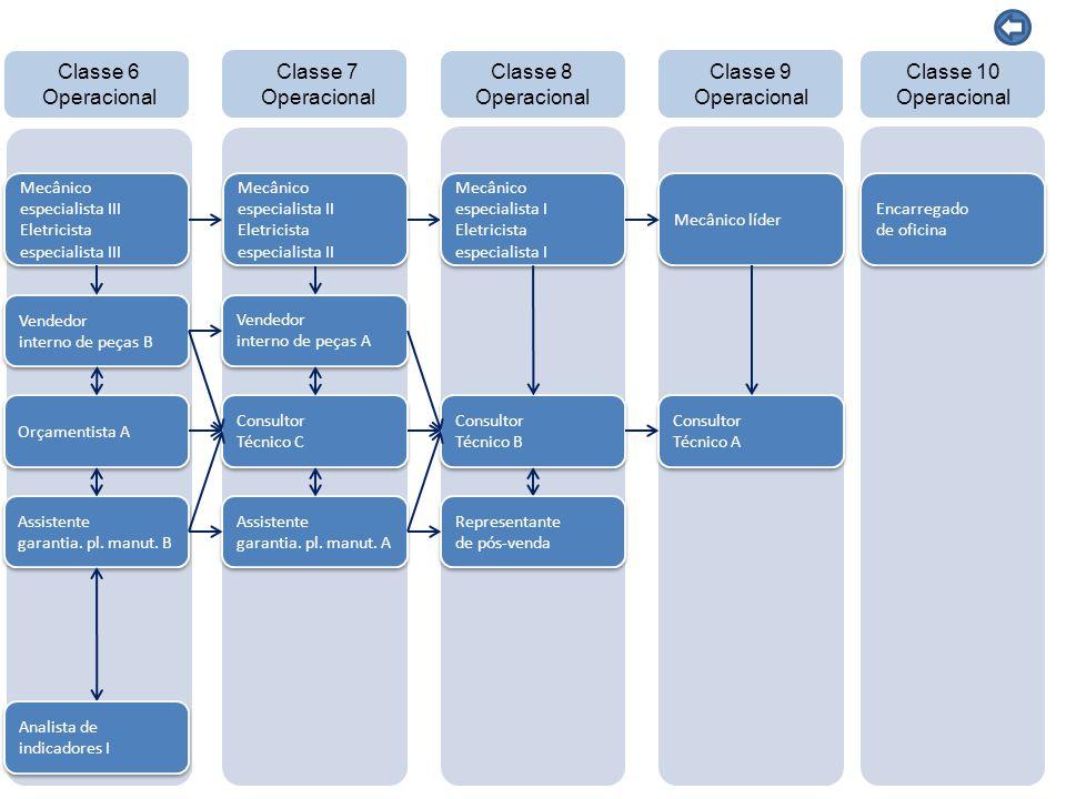 16 CARGO CARACTERÍSTICAS COMPORTAMENTAIS FORMAÇÃO ACADÊMICA FORMAÇÃO COMPLEMENTAR OUTRAS COMPETÊNCIASTREINAMENTO INTERNO Mecânico especialista I Slide 5 Presenciais - T013 Conhecimento do Produto - T007 Caixa de Mudanças I-Shift - Geração C - T086 Suspensão ECS - T008 Freio EBS - T048 Reparo e Recondicionamento da Transmissão - T049 Reparo e Recondicionamento do Eixo Traseiro - T065 Eixo Dianteiro, Direção e Suspensão - T041 Sistema de Alimentação de Ar Comprimido - T066 Elétrica Linha F/T067 Elétrica Ônibus /T068 Elétrica VM (Qual linha for trabalhar) - T032 Diagramas Elétricos - T033 Reparo e Recondicionamento do Motor - T094 VTT - Motor - T206/1 Teste seus Conhecimentos de Especialidades de Motores - T222/1 Teste seus Conhecimentos da Plataforma Giratória do Motor Traseiro (Para ônibus) - T052 Ferramenta de Diagnóstico – Atualização e Manutenção - T053 Ferramenta de Diagnóstico – Conexão e Operação - T054 Ferramenta de Diagnóstico – Testes, Calibração e Parâmetros - T055 Ferramenta de Diagnóstico – Programação - T253/1 Dynafleet – Conhecimento Técnico - T038/1 Código de Falhas - ECU Sistemas - T246/1 Diagnóstico de Transmissão