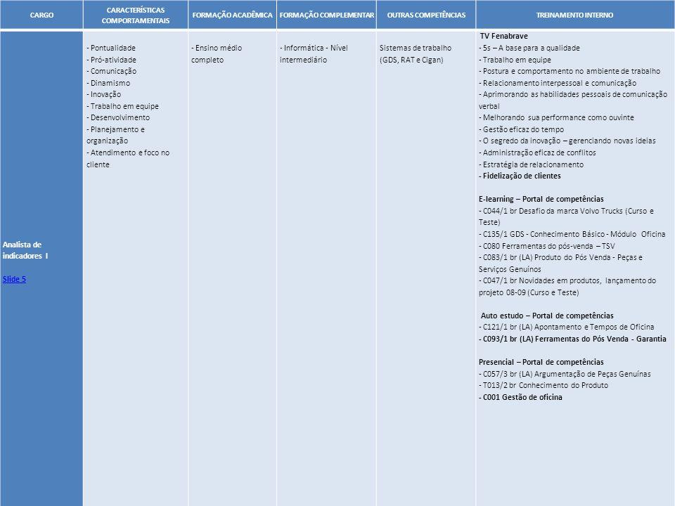 50 CARGO CARACTERÍSTICAS COMPORTAMENTAIS FORMAÇÃO ACADÊMICAFORMAÇÃO COMPLEMENTAROUTRAS COMPETÊNCIASTREINAMENTO INTERNO Analista de indicadores I Slide