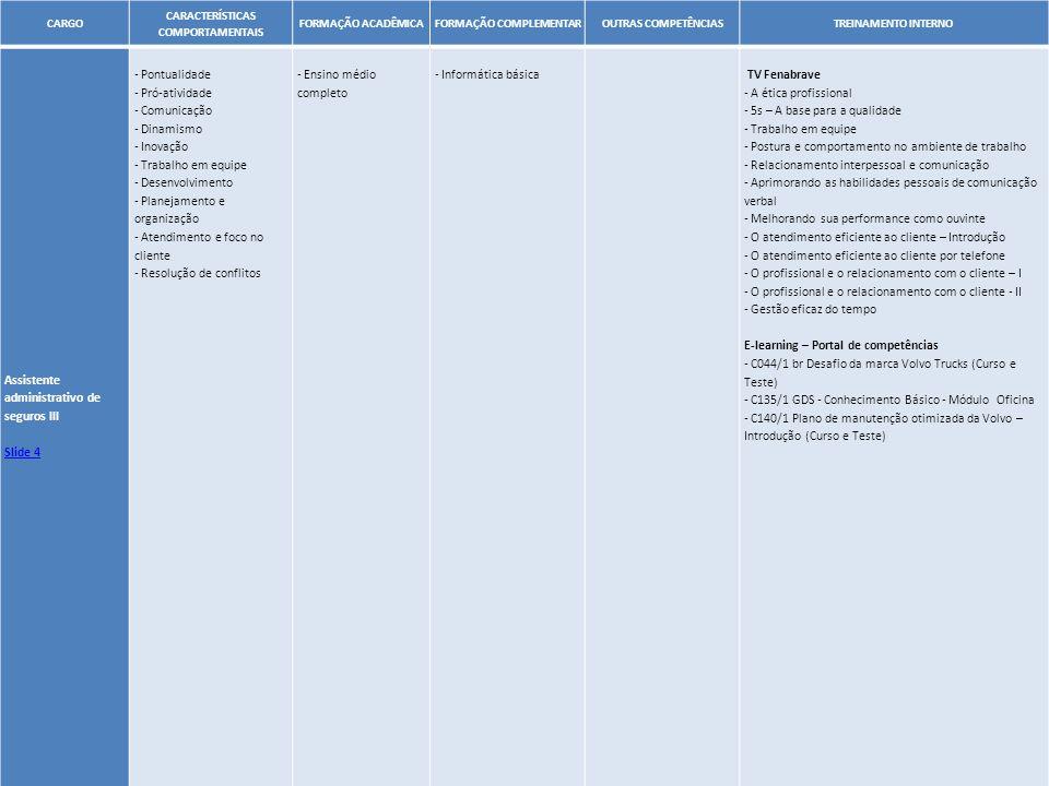 51 CARGO CARACTERÍSTICAS COMPORTAMENTAIS FORMAÇÃO ACADÊMICAFORMAÇÃO COMPLEMENTAROUTRAS COMPETÊNCIASTREINAMENTO INTERNO Assistente administrativo de se