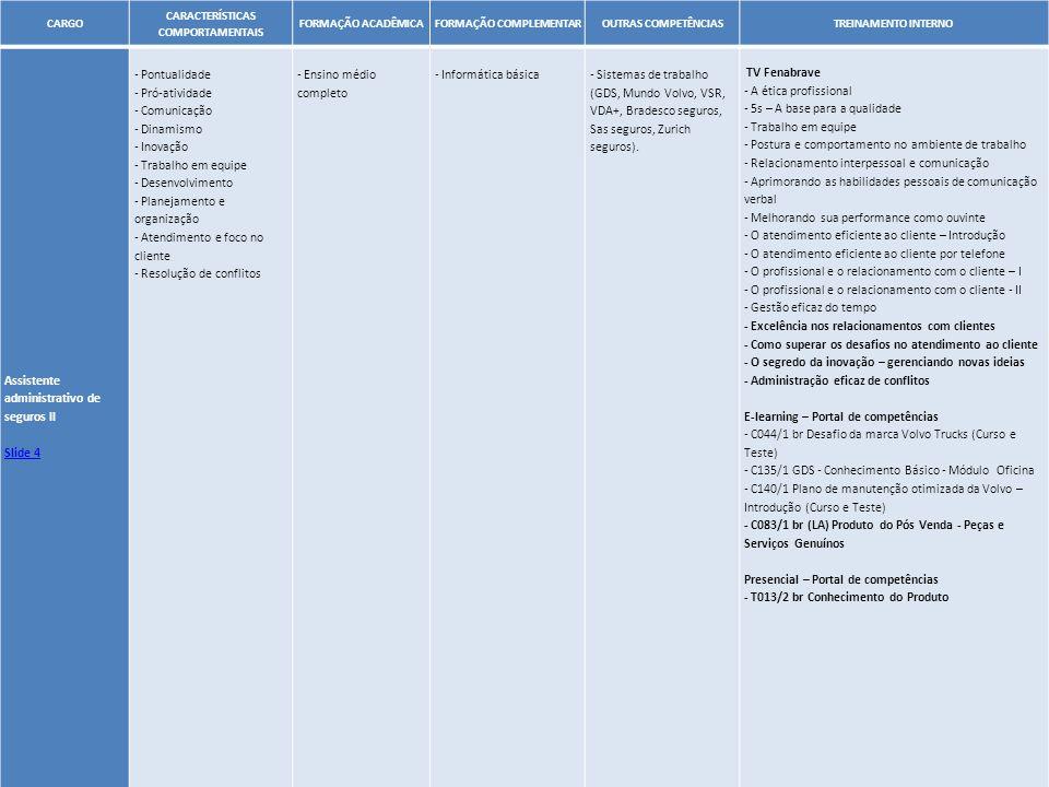52 CARGO CARACTERÍSTICAS COMPORTAMENTAIS FORMAÇÃO ACADÊMICAFORMAÇÃO COMPLEMENTAROUTRAS COMPETÊNCIASTREINAMENTO INTERNO Assistente administrativo de se