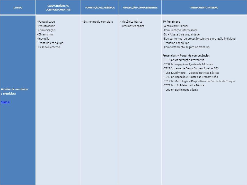 7 CARGO CARACTERÍSTICAS COMPORTAMENTAIS FORMAÇÃO ACADÊMICAFORMAÇÃO COMPLEMENTARTREINAMENTO INTERNO Mecânico / Eletricista D Slide 4 - Pontualidade - Pró-atividade - Comunicação - Dinamismo - Inovação - Trabalho em equipe - Desenvolvimento - Ensino médio completo - Mecânica diesel - Informática básica TV Fenabrave - A ética profissional - Comunicação interpessoal - 5s – A base para a qualidade - Equipamentos de proteção coletiva e proteção individual - Trabalho em equipe - Comportamento seguro no trabalho E-learning – Portal de competências - C044 br Desafio da marca Volvo Trucks (Curso e Teste) - C080 br (LA) Ferramentas do pós-venda – TSV - C135 GDS - Conhecimento Básico - Módulo Oficina - T150 Impact Self Study – alto estudo (Curso e Teste) - T175 br 1 Atualizações técnicas 2008 (Curso e Teste) - T174/1 br (LA) Conhecimento do Produto Auto-estudo – Portal de competências - C121/1 br (LA) Apontamento e Tempos de Oficina Presenciais – Portal de competências - T018 br Manutenção Preventiva - T034 br Inspeção e Ajustes de Motores - T228 Sistema de Freios Convencional e ABS - T058 Multímetro – Valores Elétricos Básicos - T040 br Inspeção e Ajustes da Transmissão - T017 br Metrologia e Dispositivos de Controle de Torque - T077 br (LA) Matemática Básica - T069 br Eletricidade básica - T100 br (LA) Mecânica Geral