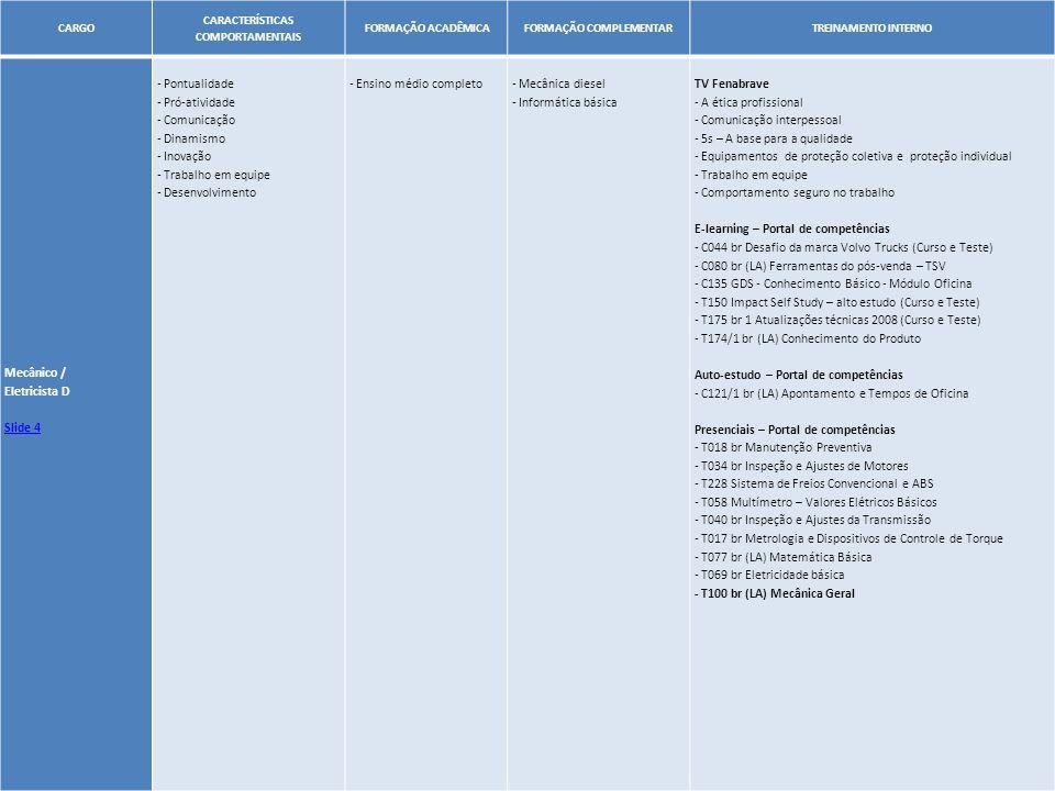 18 CARGO CARACTERÍSTICAS COMPORTAMENTAIS FORMAÇÃO ACADÊMICA FORMAÇÃO COMPLEMENTAR OUTRAS COMPETÊNCIASTREINAMENTO INTERNO Mecânico líder Slide 5 Presenciais - T069 Eletricidade básica - T100 br (LA) Mecânica Geral - T041 Sistema de Freio Pneumático - T013 Conhecimento do Produto - T007 Caixa de Mudanças I-Shift - Geração C - T086 Suspensão ECS - T008 Freio EBS - T048 Reparo e Recondicionamento da Transmissão - T049 Reparo e Recondicionamento do Eixo Traseiro - T065 Eixo Dianteiro, Direção e Suspensão - T041 Sistema de Alimentação de Ar Comprimido - T066 Elétrica Linha F/T067 Elétrica Ônibus /T068 Elétrica VM (Qual linha for trabalhar) - T032 Diagramas Elétricos - T033 Reparo e Recondicionamento do Motor - T094 VTT - Motor - T206/1 Teste seus Conhecimentos de Especialidades de Motores - T222/1 Teste seus Conhecimentos da Plataforma Giratória do Motor Traseiro (Para ônibus) - T052 Ferramenta de Diagnóstico – Atualização e Manutenção - T053 Ferramenta de Diagnóstico – Conexão e Operação - T054 Ferramenta de Diagnóstico – Testes, Calibração e Parâmetros - T055 Ferramenta de Diagnóstico – Programação - T253/1 Dynafleet – Conhecimento Técnico - T038/1 Código de Falhas - ECU Sistemas - T246/1 Diagnóstico de Transmissão - C0157 Argumentação de peças genuínas - C093 Ferramentas do Pós-venda - garantia