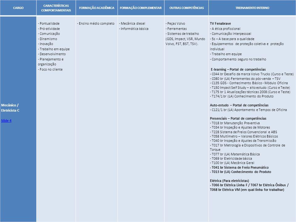 9 CARGO CARACTERÍSTICAS COMPORTAMENTAIS FORMAÇÃO ACADÊMICA FORMAÇÃO COMPLEMENTAR OUTRAS COMPETÊNCIASTREINAMENTO INTERNO Mecânico / Eletricista B Slide 4 - Pontualidade - Pró-atividade - Comunicação - Dinamismo - Inovação - Trabalho em equipe - Desenvolvimento - Planejamento e organização - Foco no cliente - Ensino médio completo - Mecânica diesel - Informática básica - CNH: B - Peças Volvo - Ferramentas - Sistemas de trabalho (GDS, Impact, VSR, Mundo Volvo, FST, BST, TSV).