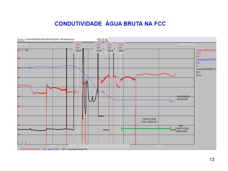 13 CONDUTIVIDADE ÁGUA BRUTA NA FCC