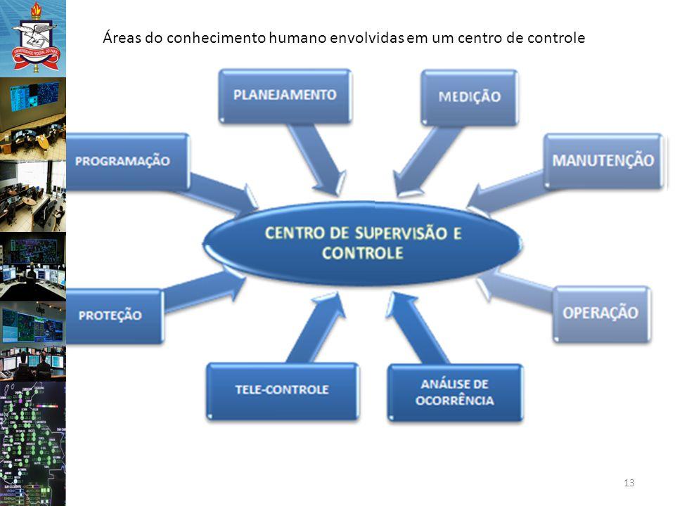 13 Áreas do conhecimento humano envolvidas em um centro de controle